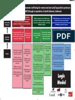 Logic Model Poster - Malawi
