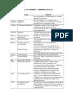 Linea de Tiempo de Los Origenes y Desarrollo de La Administracion