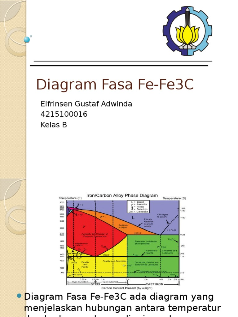 Diagram fasa fe fe3c ccuart Choice Image