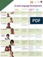 stages-speech-language-development-chart001.pdf