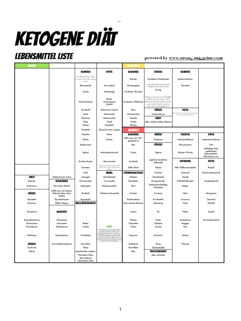 Ketogene DiäT Lebensmittel Liste AN44 | Messianica