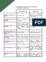 Legislaçao No Carater Federal Na Area de Segurança Da Informaçao