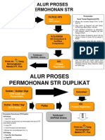Alur Registrasi STR