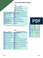 GM PFMEA rankings.pdf
