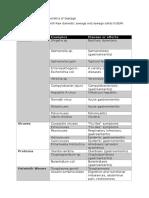 Biosafety Protocol