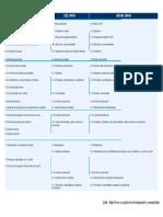 Comparativo de NORMAS ( ISO 9001,14001 OHSAS 18001 ).pdf
