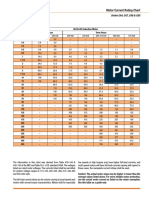 Motor Current Rating Chart_Sprecher+Schuh.pdf