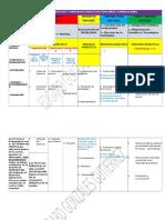 Procesos Pedagogicos y Procesos Didacticos Por Areas Curriculares