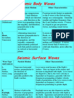 Seismic Waves 4