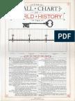 Hull Edward, The Wall Chart of World History