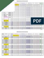 Manhour Productivity Rates