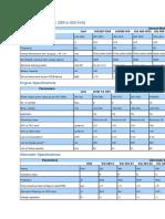 DG Set Specifications