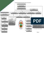 Struktur Organisasi Rsu Aulia Blitar
