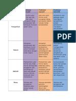 Penilaian Sumatif, Formatif Autentik-1