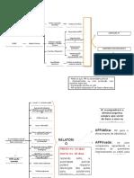 IP e Ação Penal (Organograma)