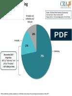 CRA-CH Graphs - Likelihood of Voting - May 11%2c 2017