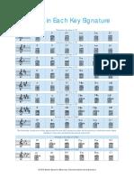 Chords in Each Key Signature.pdf