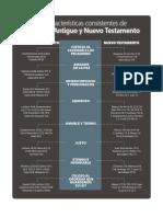 IDDAM Infografia Caracteristicas de Dios
