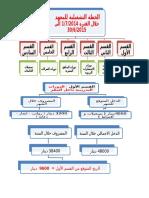 الخطة التشغيليه مخطط للمعهد
