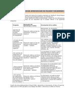 Modelo Es Estilos de Aprendizaje de Felder y Silverman