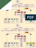 Binghalib Organizational Chart