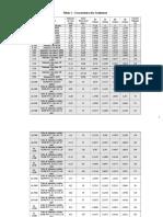 Características dos Condutores - 17_08_16.doc