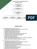 Struktur Organisasi Ruang Pelayanan Kia Terpadu