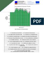 Avaliación da satisfacción do alumnado de ciclos formativos (FP)