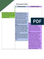 DUP Assessment Timeline