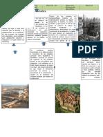 Origen y Evolucion de Las Ciudades