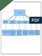 Mapa Conceptual tipos de proyectos