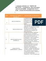 APORTE DE TC 1 FASE 2 CINCO VARIBLES.docx