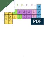 Tabla Periodica PSU Quimica