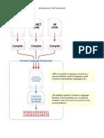 C# Programming Diagrams Notes