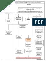 2015 AUS - IMG Specialist Pathways Flowchart