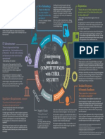 Cyber Security Challenges Infographic