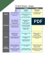 english verb revision chart.docx