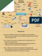 Mapa Mental Fundamentación Teórica Del Proceso Investigativo