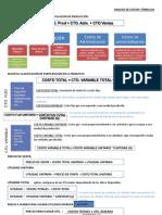 Analisis de Costos Formulas