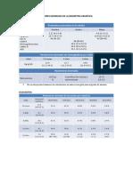 Valores normales de la Biometría Hemática