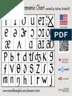 Phonetic Chart AmE