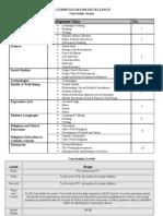Curricular Areas Table