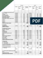 bugetul proiectului