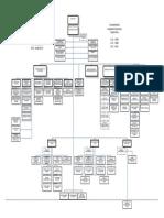 Organigramas de Empresas PP