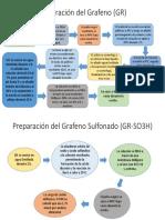 Preparación Del Grafeno (GR)