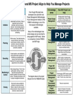 How PMBOK and MS Project Align to Help You Manage Projects
