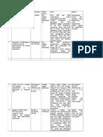 Tabel Perbandingan Jurnal TiO2 Sebagai Katalis
