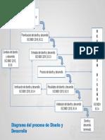 diagrama diseño y desarrollo ISO 9001:2015