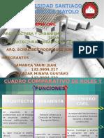 Roles y Funciones de arquitecto, urbanista y ing. civil