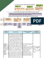 Árbol de Problemas y Su Relación Con Los Procesos Del CEBA